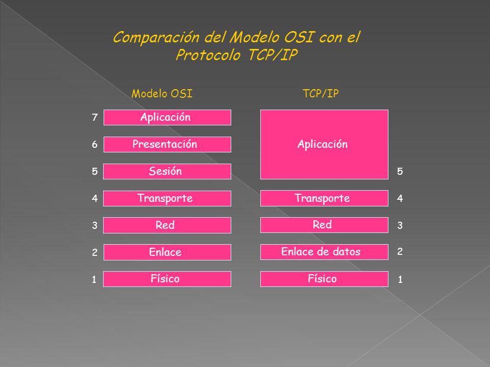 Comparación del Modelo OSI con el Protocolo TCP/IP