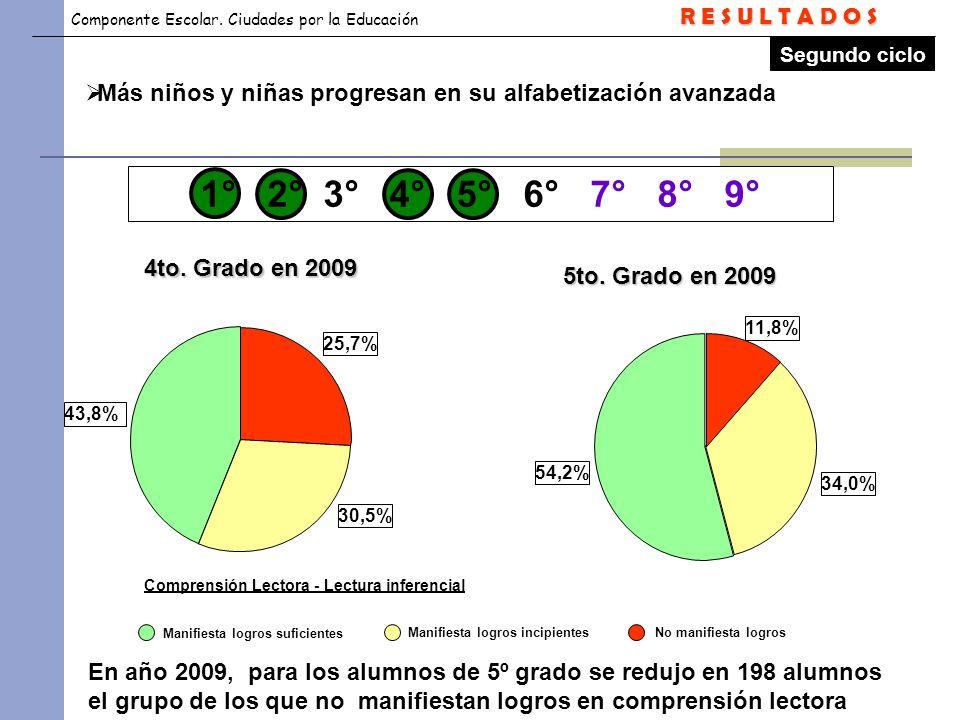 R E S U L T A D O S Segundo ciclo. Más niños y niñas progresan en su alfabetización avanzada. 1° 2° 3° 4° 5° 6° 7° 8° 9°