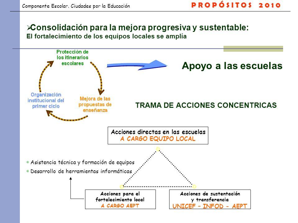 P R O P Ó S I T O S 2 0 1 0 Consolidación para la mejora progresiva y sustentable: El fortalecimiento de los equipos locales se amplía.