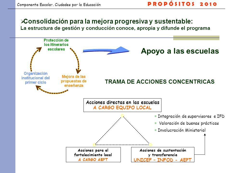 P R O P Ó S I T O S 2 0 1 0 Consolidación para la mejora progresiva y sustentable: