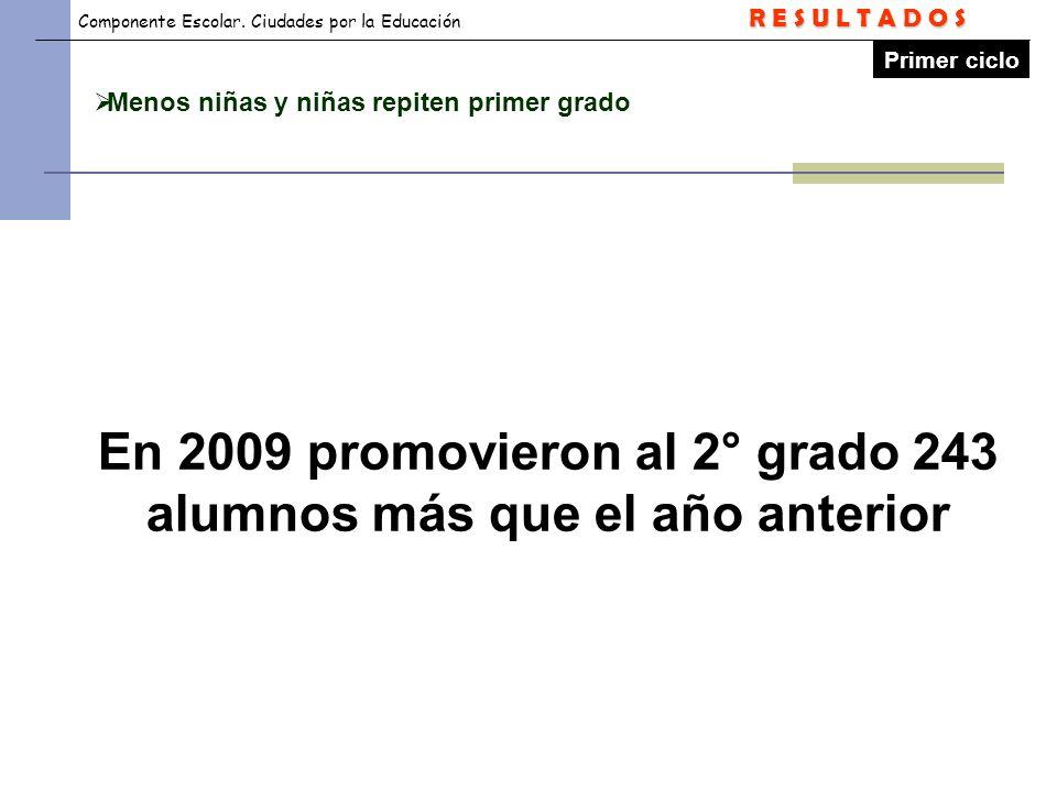 En 2009 promovieron al 2° grado 243 alumnos más que el año anterior