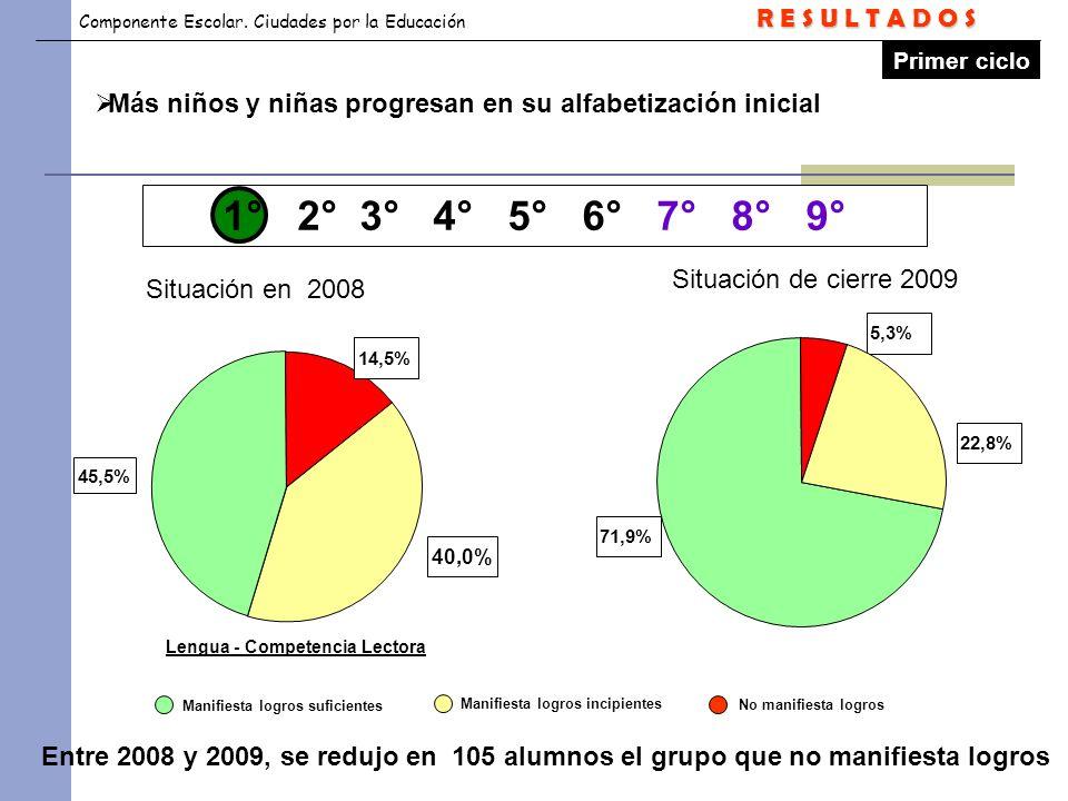 R E S U L T A D O S Primer ciclo. Más niños y niñas progresan en su alfabetización inicial. 1° 2° 3° 4° 5° 6° 7° 8° 9°