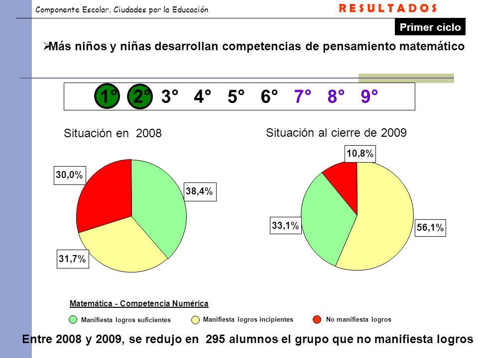 R E S U L T A D O S Primer ciclo. Más niños y niñas desarrollan competencias de pensamiento matemático.