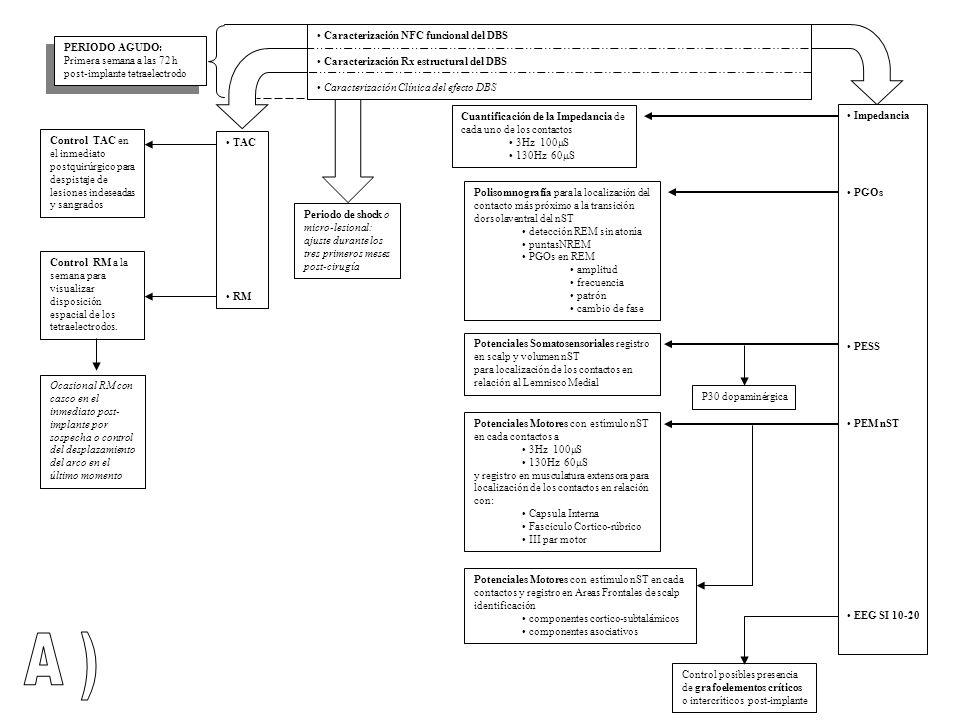 A ) Caracterización NFC funcional del DBS PERIODO AGUDO: