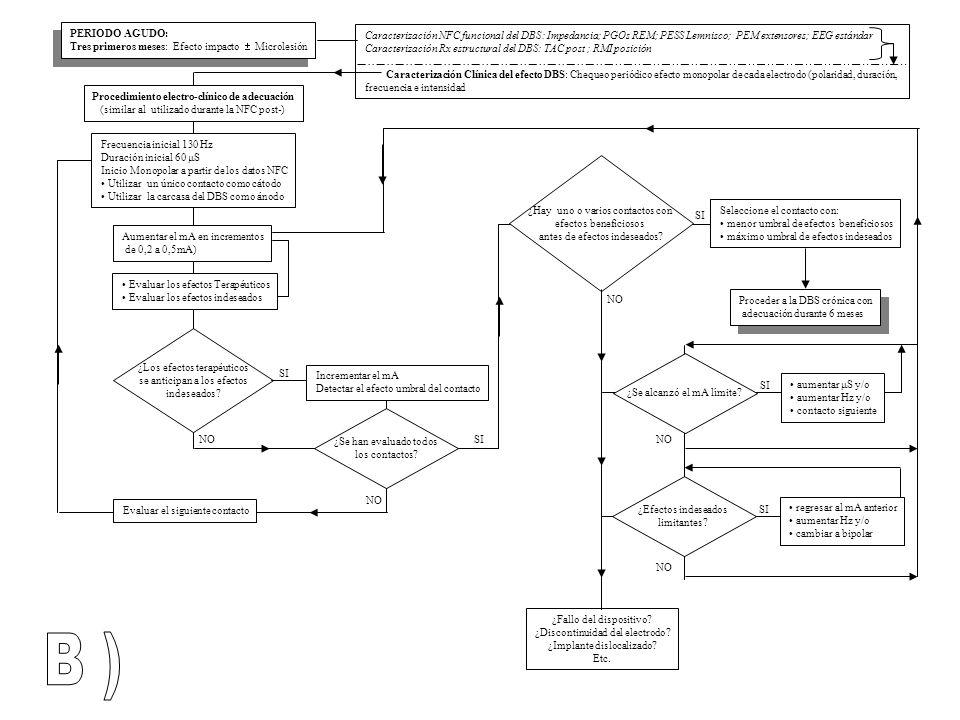 Procedimiento electro-clínico de adecuación