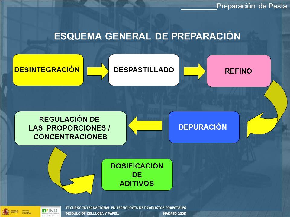 ESQUEMA GENERAL DE PREPARACIÓN