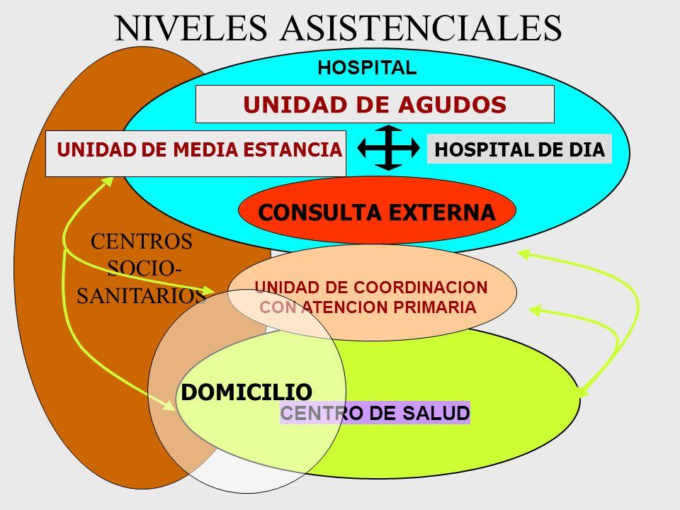 NIVELES ASISTENCIALES