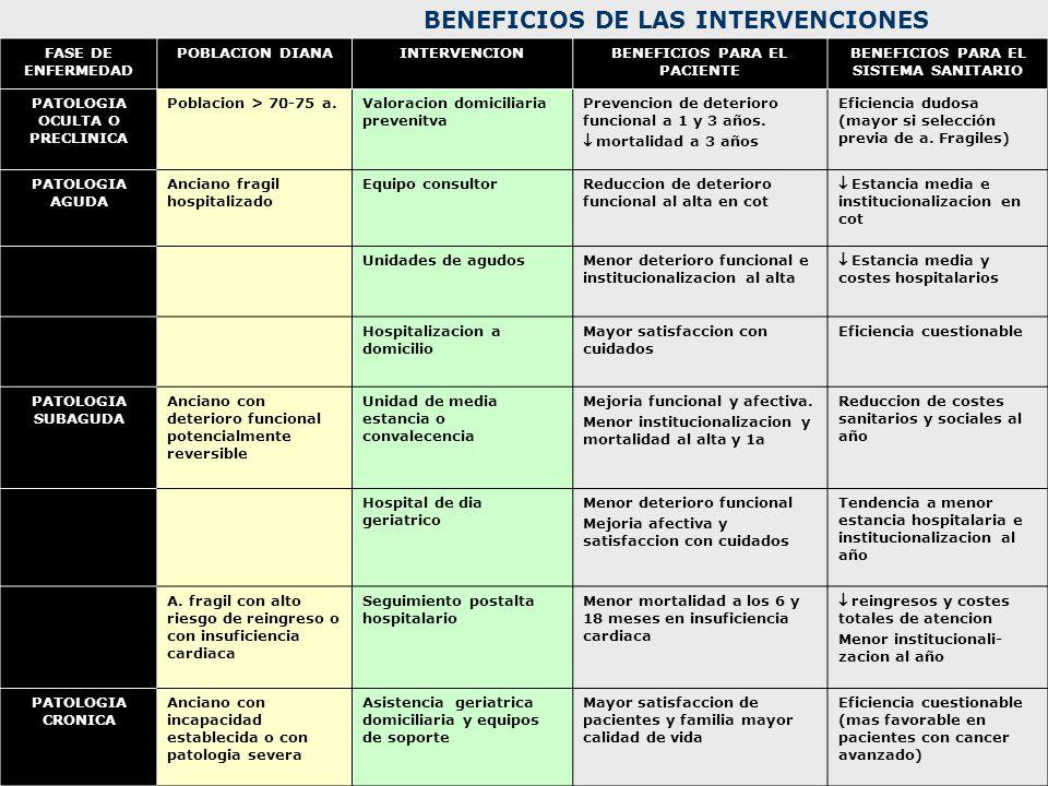 BENEFICIOS DE LAS INTERVENCIONES