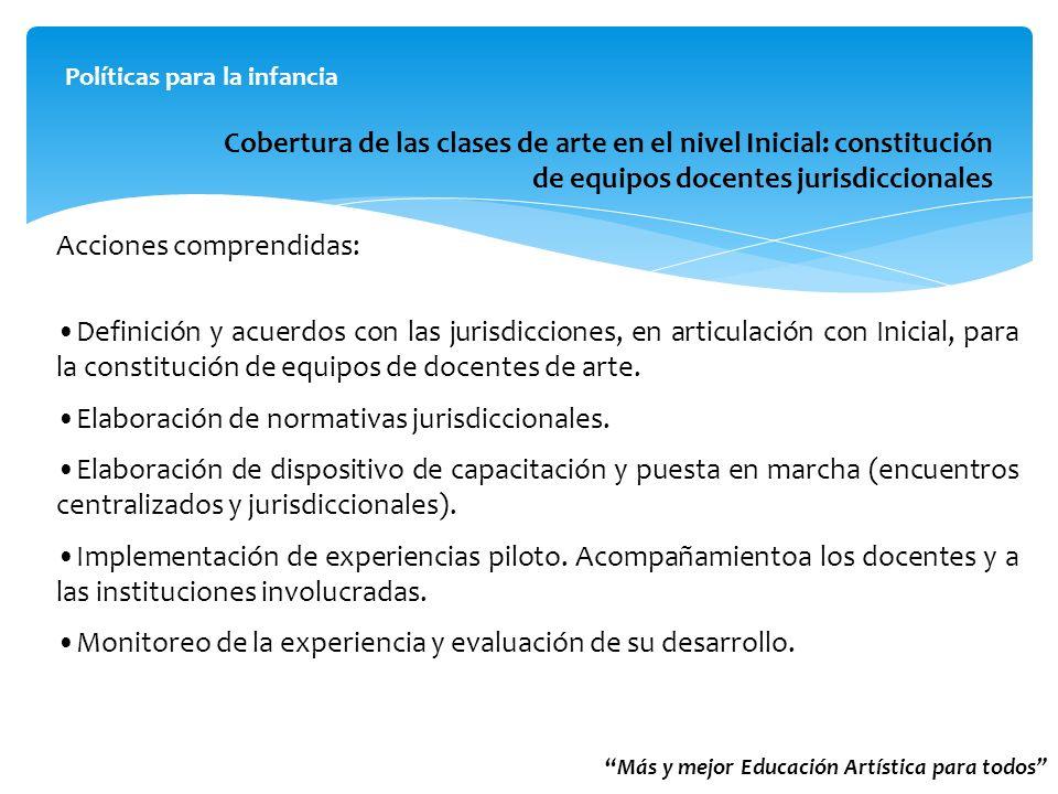 Cobertura de las clases de arte en el nivel Inicial: constitución