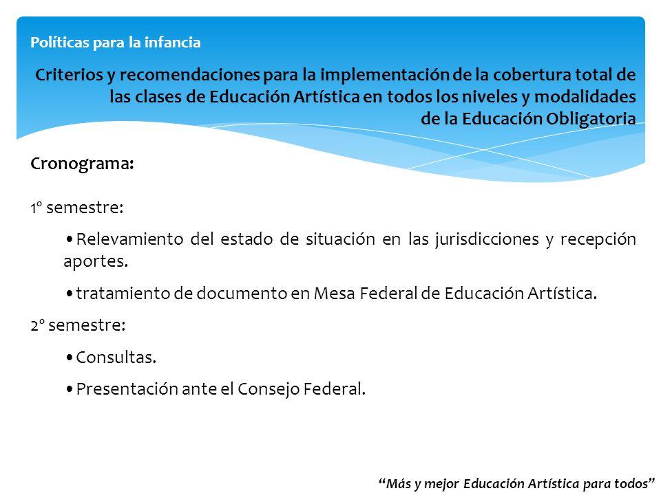 tratamiento de documento en Mesa Federal de Educación Artística.