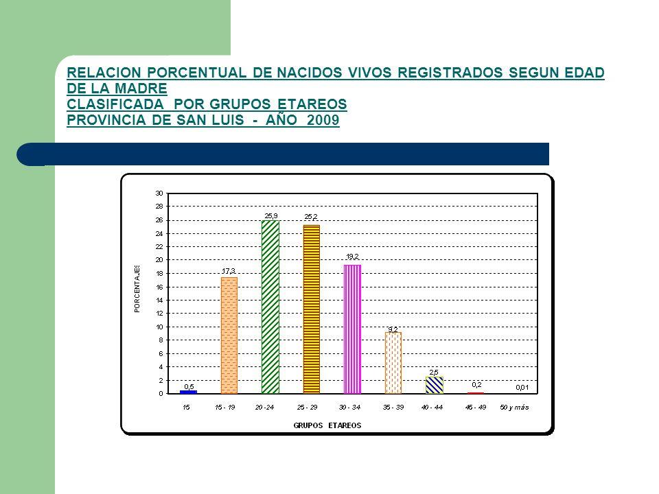 RELACION PORCENTUAL DE NACIDOS VIVOS REGISTRADOS SEGUN EDAD DE LA MADRE CLASIFICADA POR GRUPOS ETAREOS PROVINCIA DE SAN LUIS - AÑO 2009