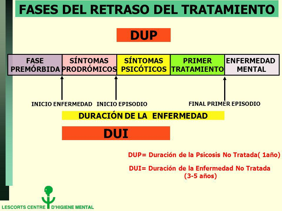 FASES DEL RETRASO DEL TRATAMIENTO