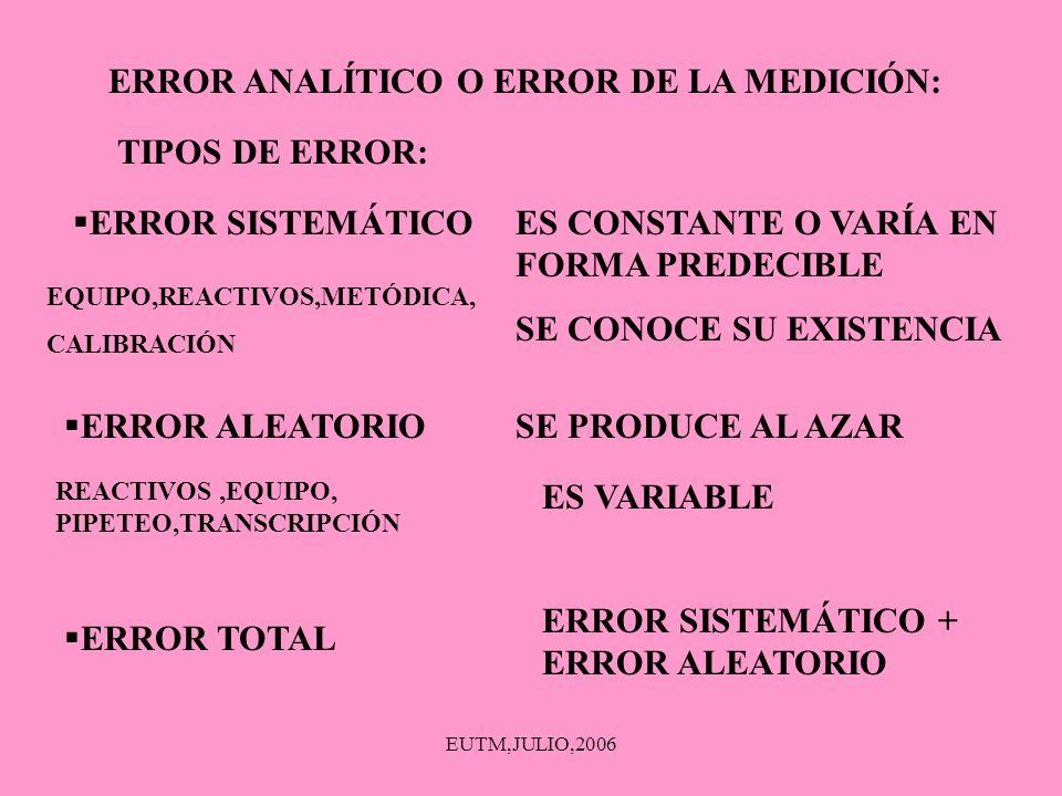 ERROR ANALÍTICO O ERROR DE LA MEDICIÓN: