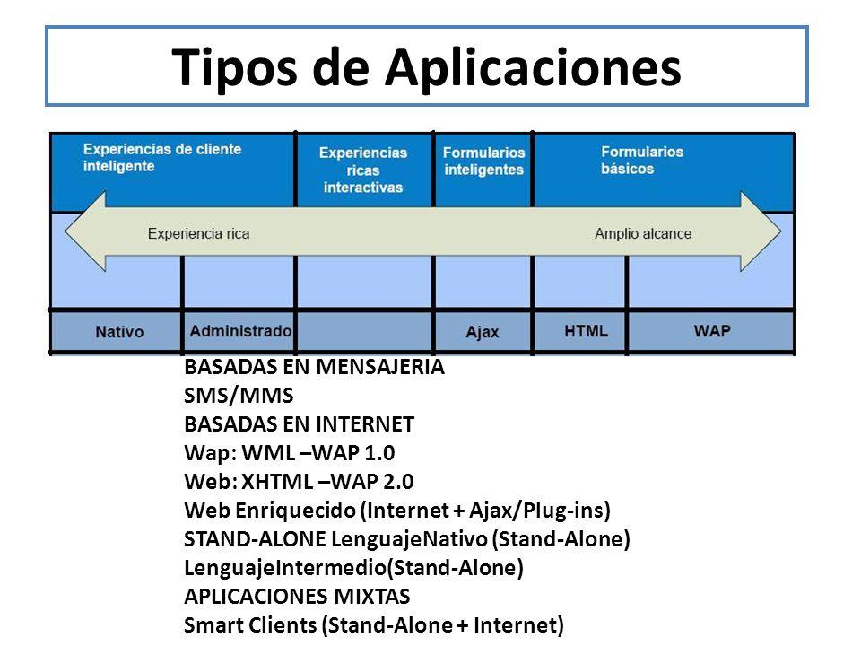 Tipos de Aplicaciones BASADAS EN MENSAJERIA SMS/MMS