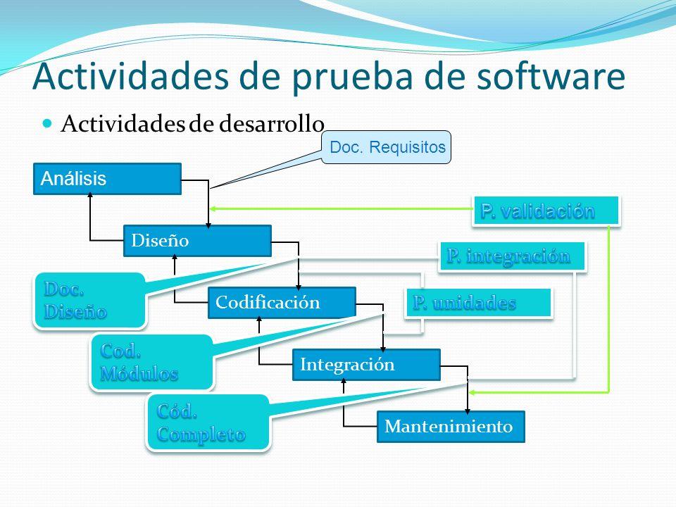 Actividades de prueba de software
