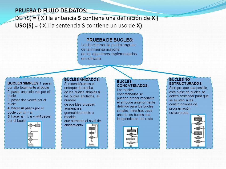 PRUEBA D FLUJO DE DATOS: DEF(S) = { X I la entencia S contiene una definición de X } USO(S) = { X I la sentencia S contiene un uso de X)