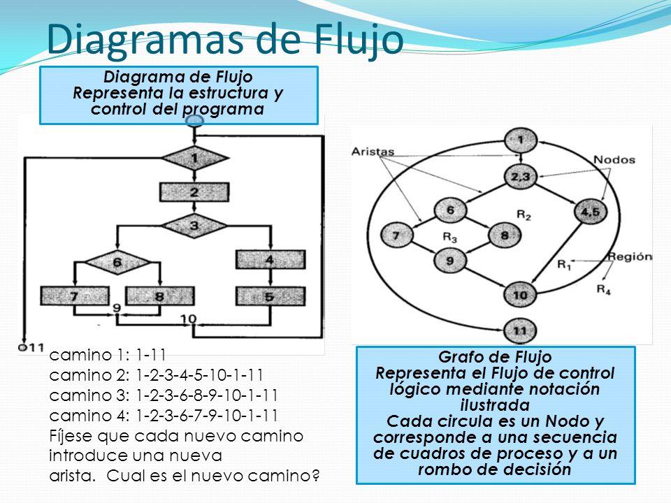 Diagramas de Flujo Diagrama de Flujo