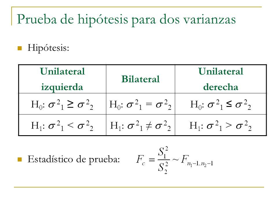 Prueba de hipótesis para dos varianzas