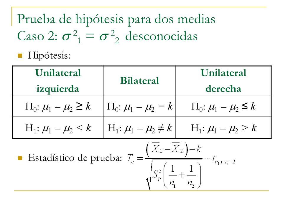 Prueba de hipótesis para dos medias Caso 2: s 21 = s 22 desconocidas