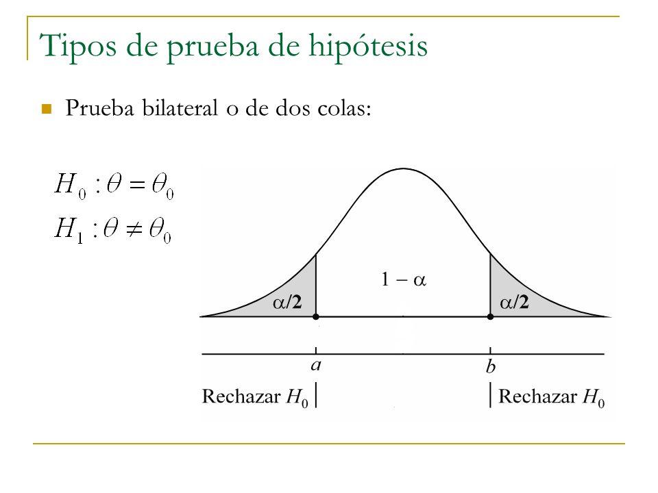 Tipos de prueba de hipótesis