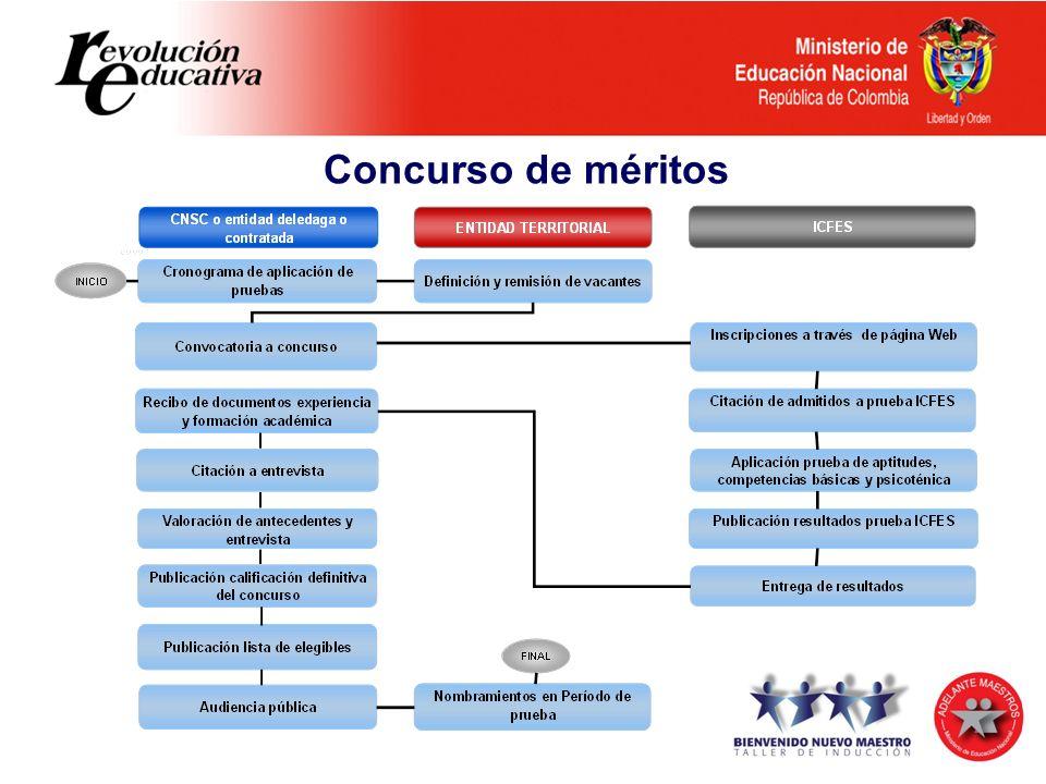 Diferencias entre el Decreto 230 de 2002 y el Decreto 1290 de 2009