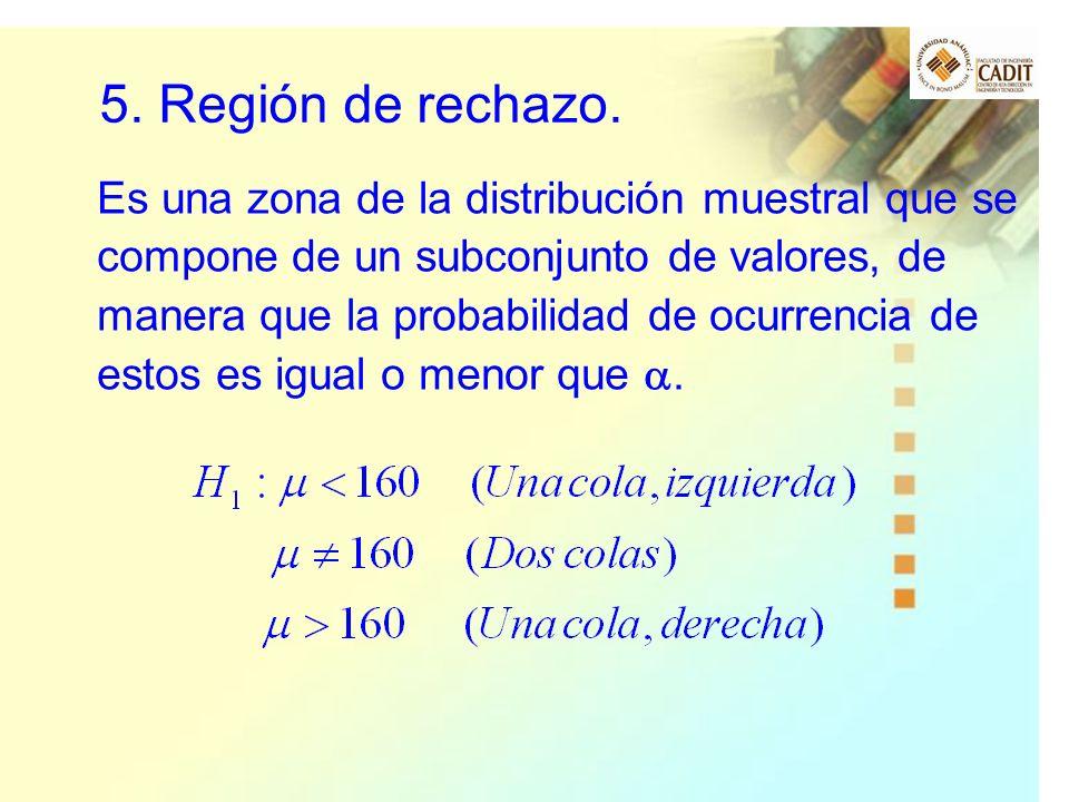5. Región de rechazo.