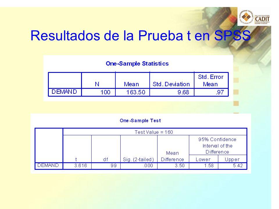 Resultados de la Prueba t en SPSS