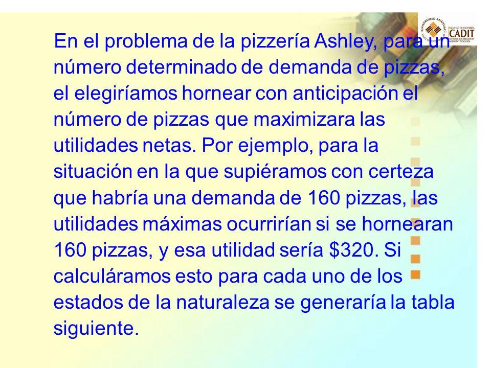 En el problema de la pizzería Ashley, para un número determinado de demanda de pizzas, el elegiríamos hornear con anticipación el número de pizzas que maximizara las utilidades netas.