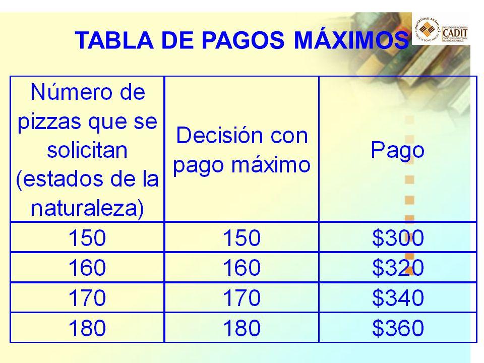 TABLA DE PAGOS MÁXIMOS