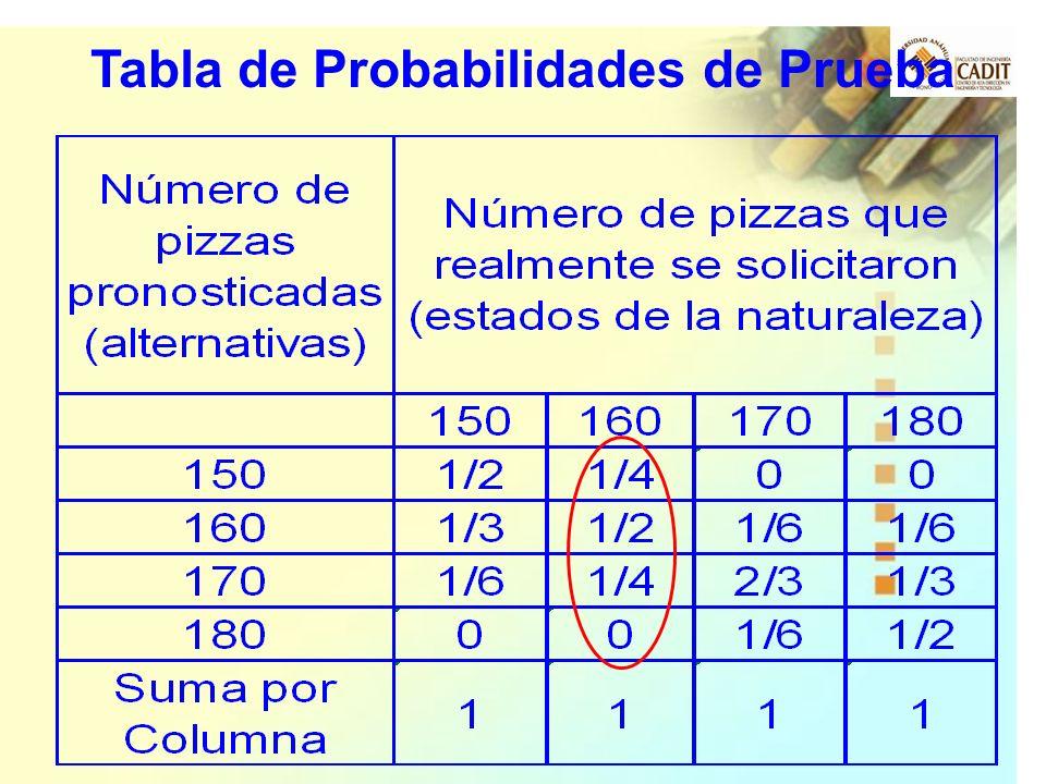 Tabla de Probabilidades de Prueba