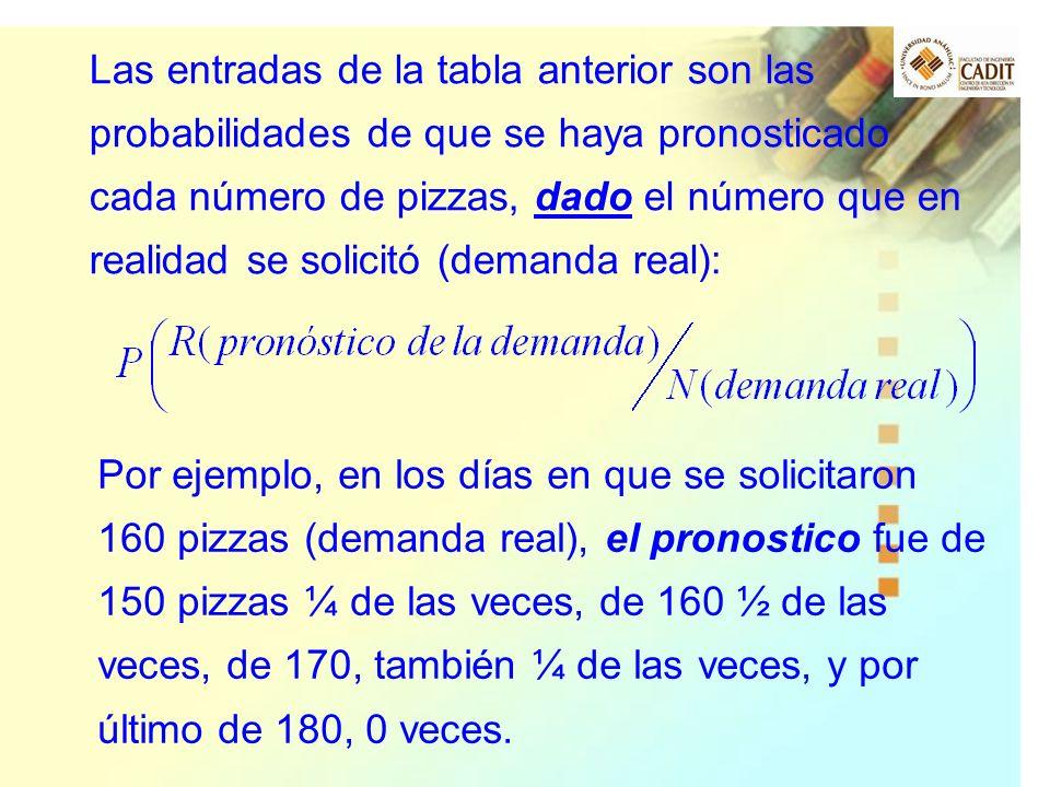 Las entradas de la tabla anterior son las probabilidades de que se haya pronosticado cada número de pizzas, dado el número que en realidad se solicitó (demanda real):