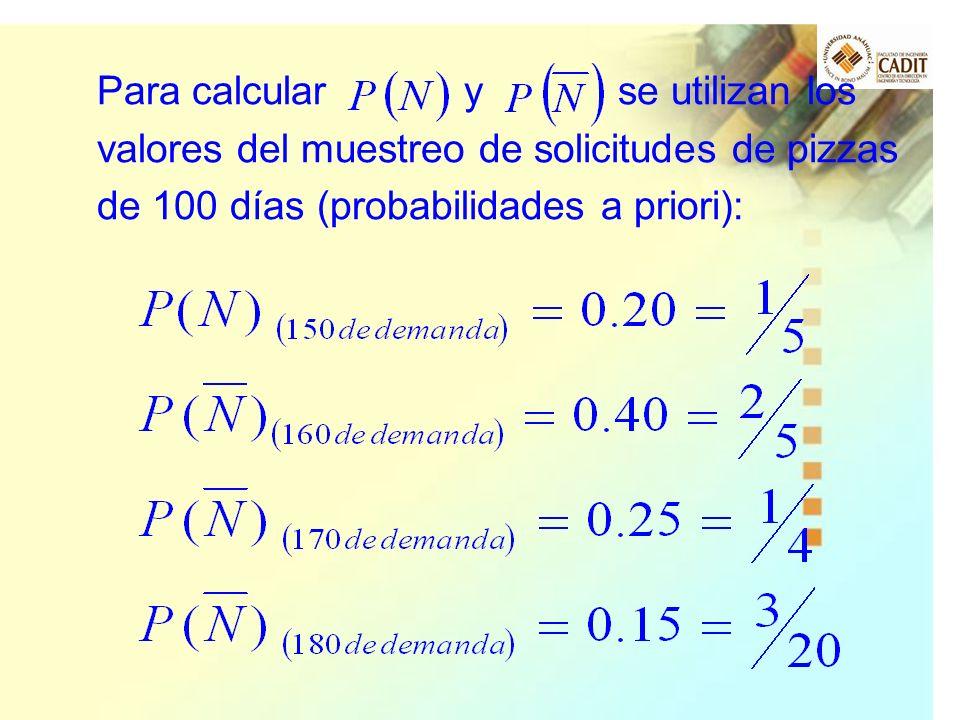 Para calcular y se utilizan los valores del muestreo de solicitudes de pizzas de 100 días (probabilidades a priori):