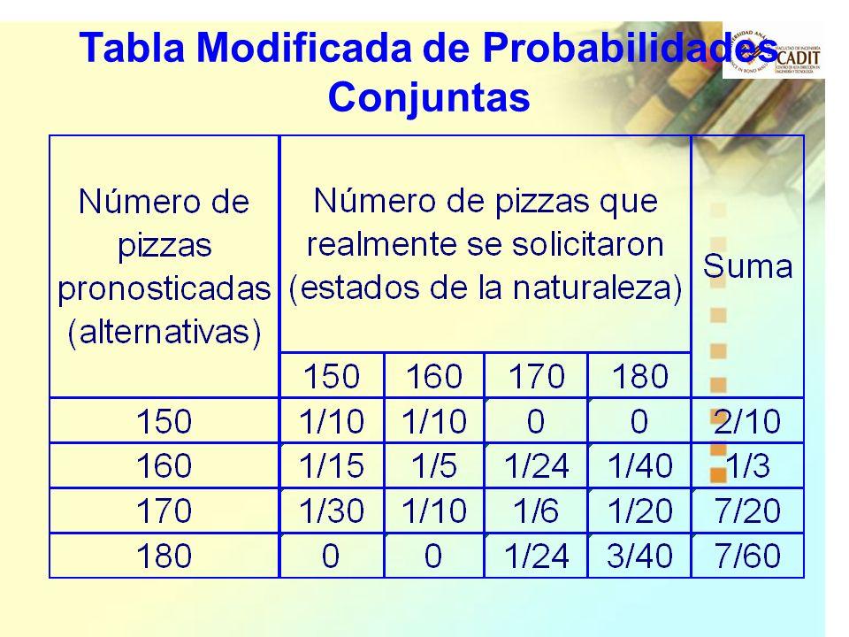 Tabla Modificada de Probabilidades Conjuntas