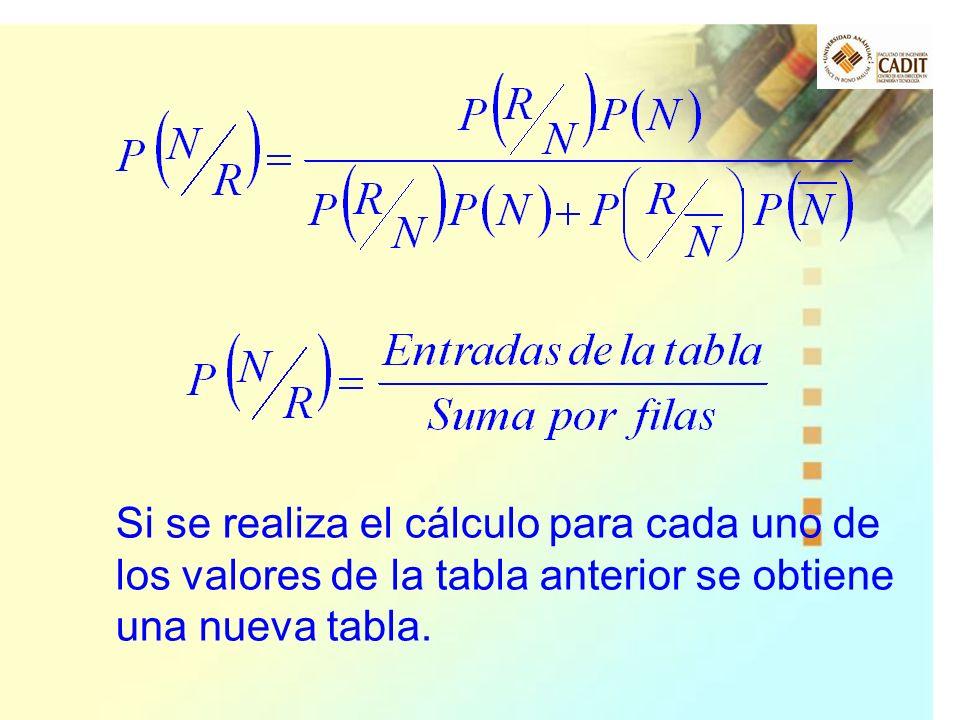 Si se realiza el cálculo para cada uno de los valores de la tabla anterior se obtiene una nueva tabla.