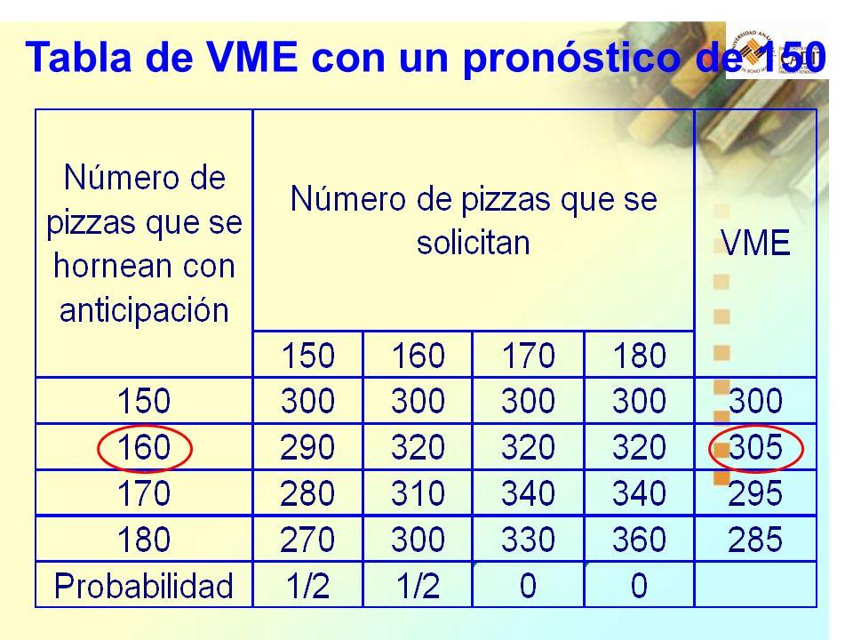 Tabla de VME con un pronóstico de 150
