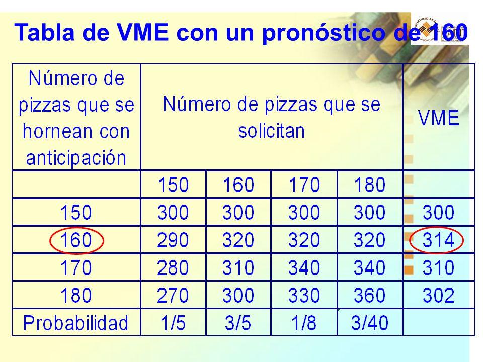 Tabla de VME con un pronóstico de 160