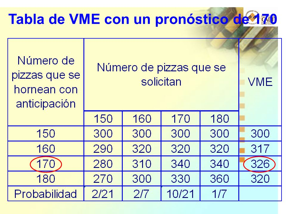 Tabla de VME con un pronóstico de 170