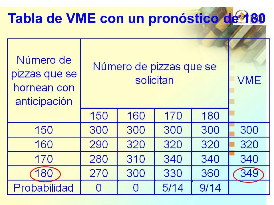 Tabla de VME con un pronóstico de 180