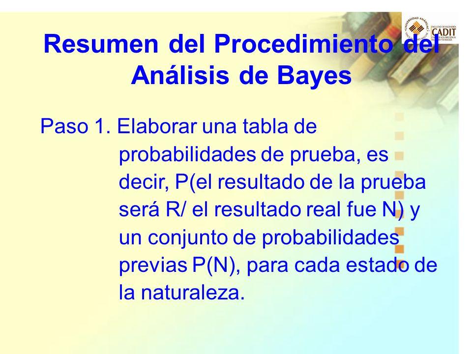 Resumen del Procedimiento del Análisis de Bayes