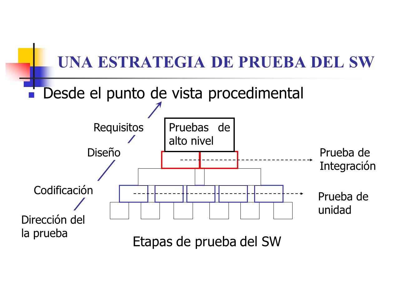 UNA ESTRATEGIA DE PRUEBA DEL SW