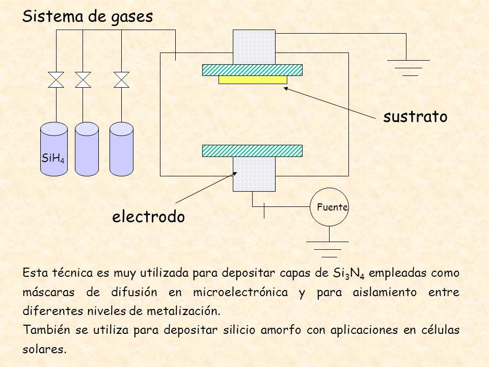 Sistema de gases sustrato electrodo