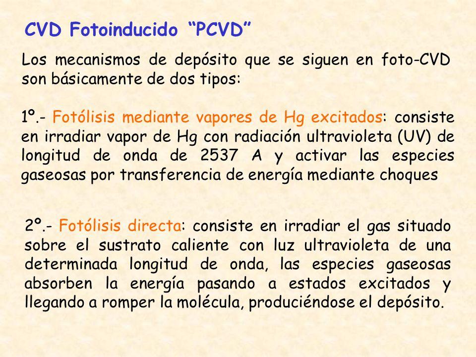 CVD Fotoinducido PCVD
