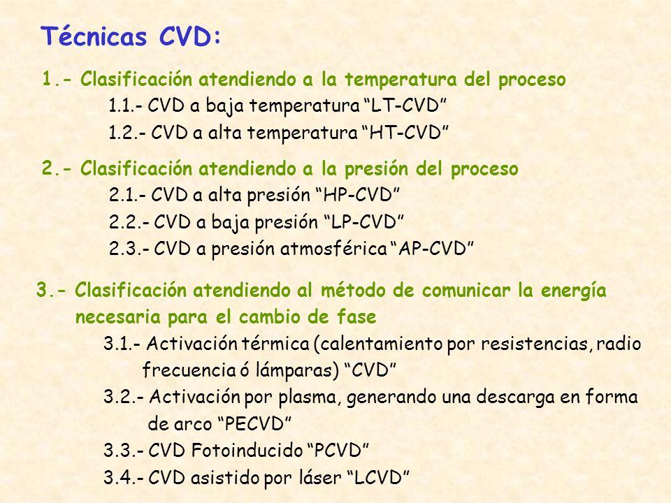 Técnicas CVD: 1.- Clasificación atendiendo a la temperatura del proceso. 1.1.- CVD a baja temperatura LT-CVD