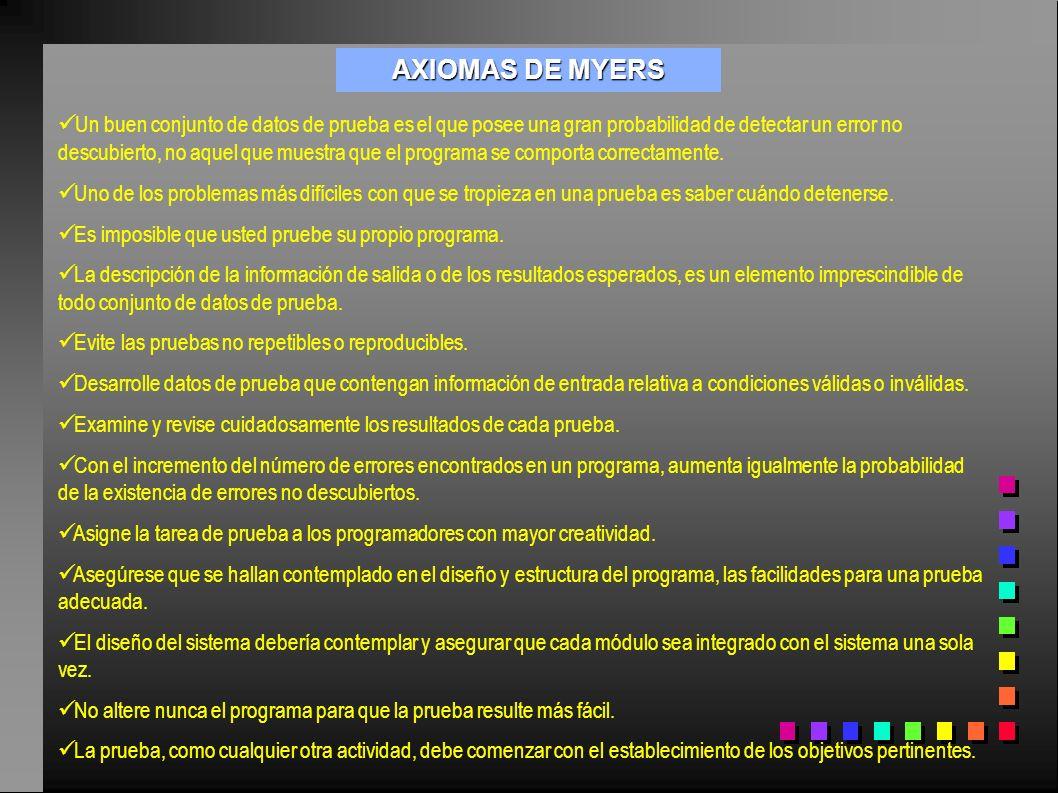 AXIOMAS DE MYERS