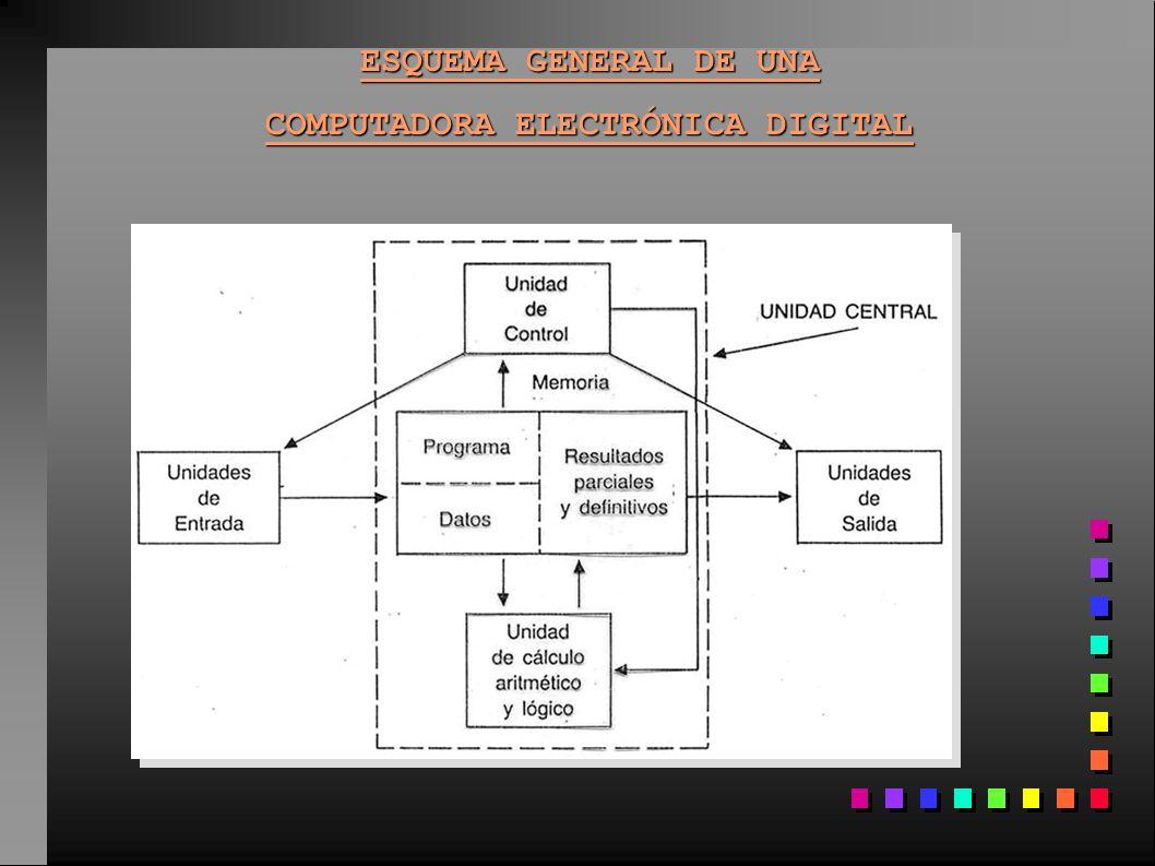 COMPUTADORA ELECTRÓNICA DIGITAL