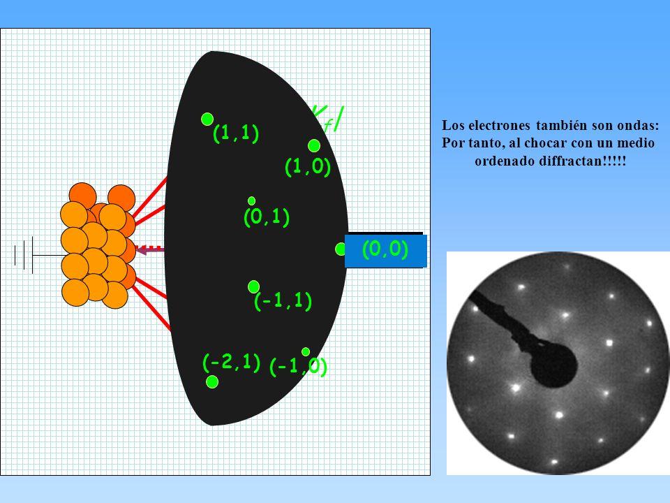 Los electrones también son ondas: Por tanto, al chocar con un medio