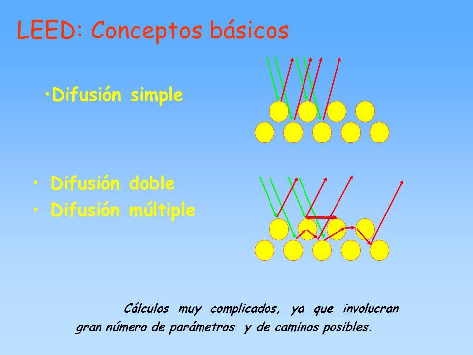 LEED: Conceptos básicos