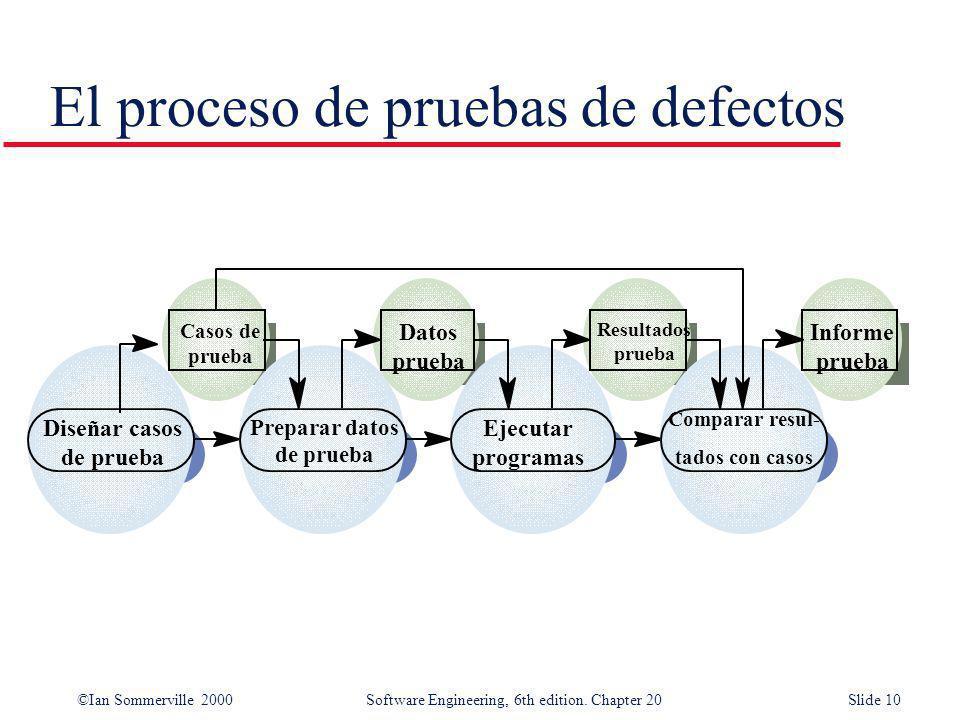 El proceso de pruebas de defectos