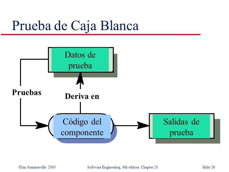 Prueba de Caja Blanca Datos de prueba Código del componente