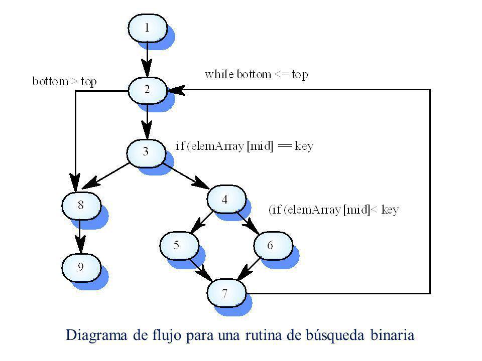 Diagrama de flujo para una rutina de búsqueda binaria